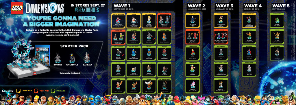LEGO Dimensions Infographic