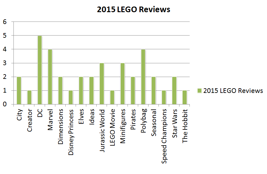 LEGO Set Reviews Breakdown 2015