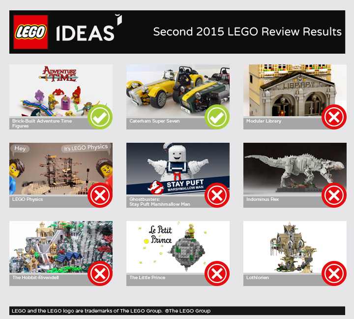 LEGO Ideas Second 2015 Review Results