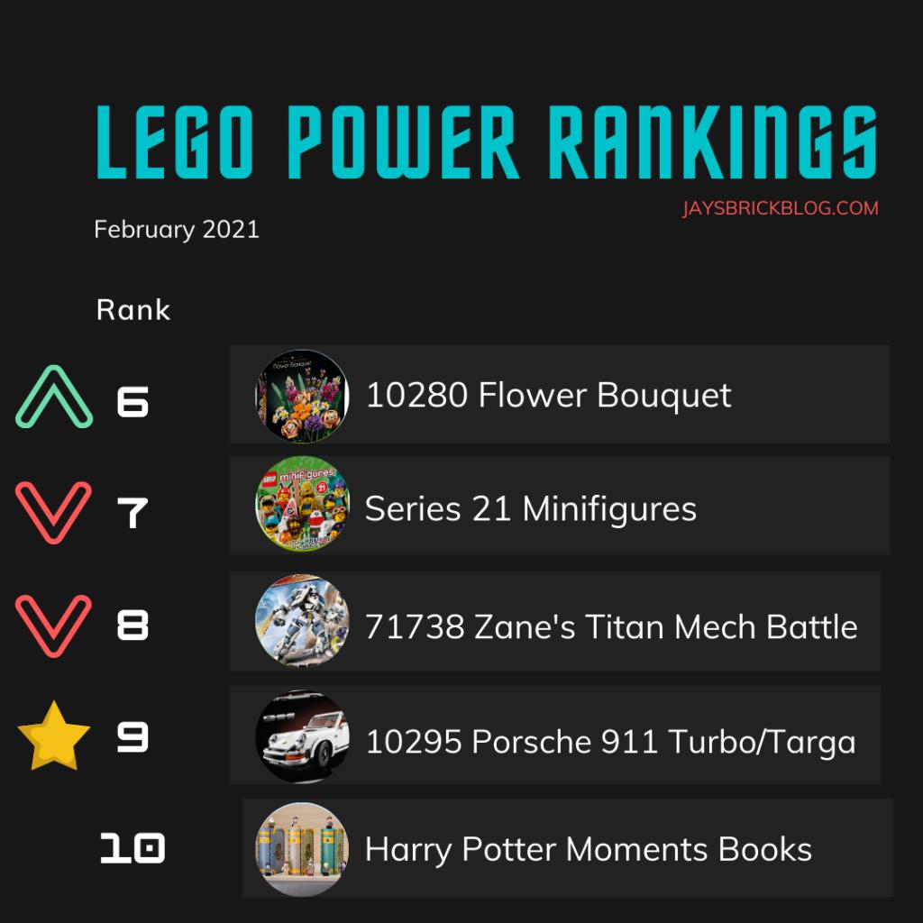 LEGO Power Rankings February 2021 Bottom Half.