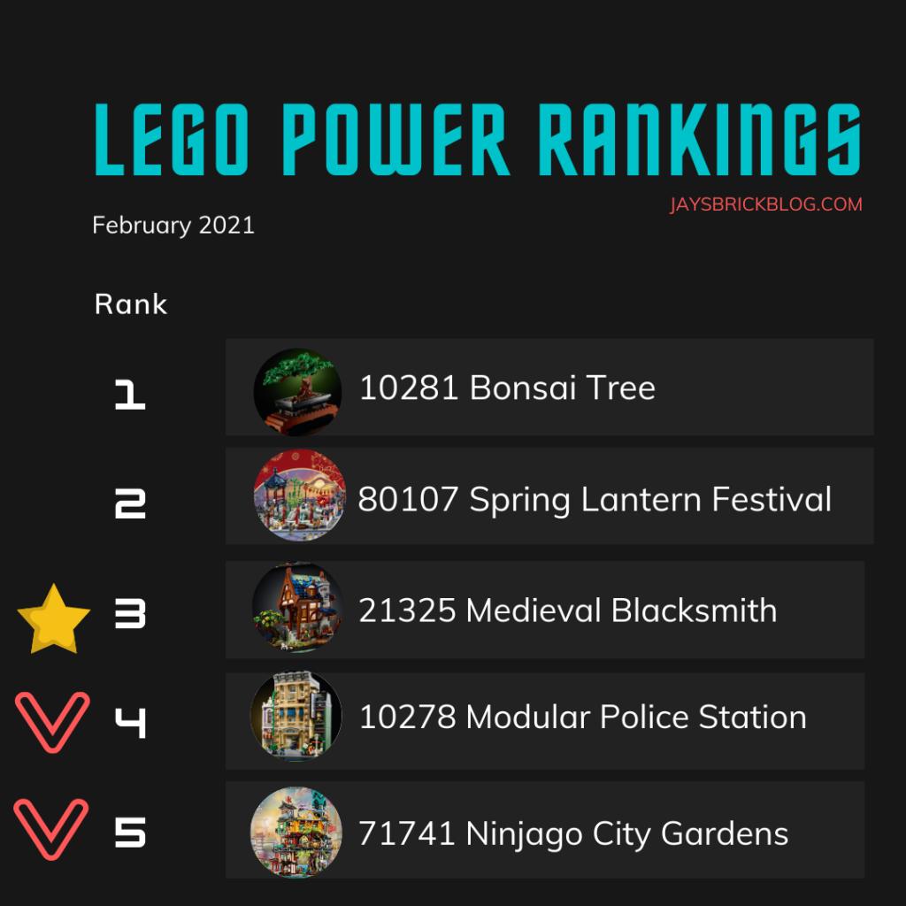 LEGO Power Rankings February 2021 Top Half