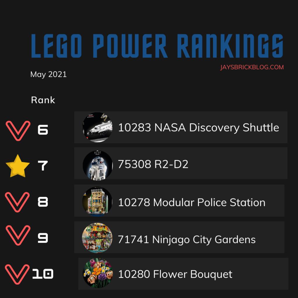 LEGO Power Rankings May 2021 Bottom Half 2
