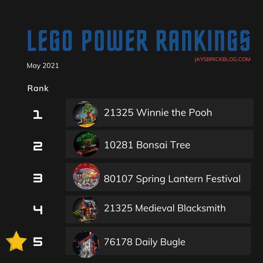 LEGO Power Rankings May 2021 Top Half