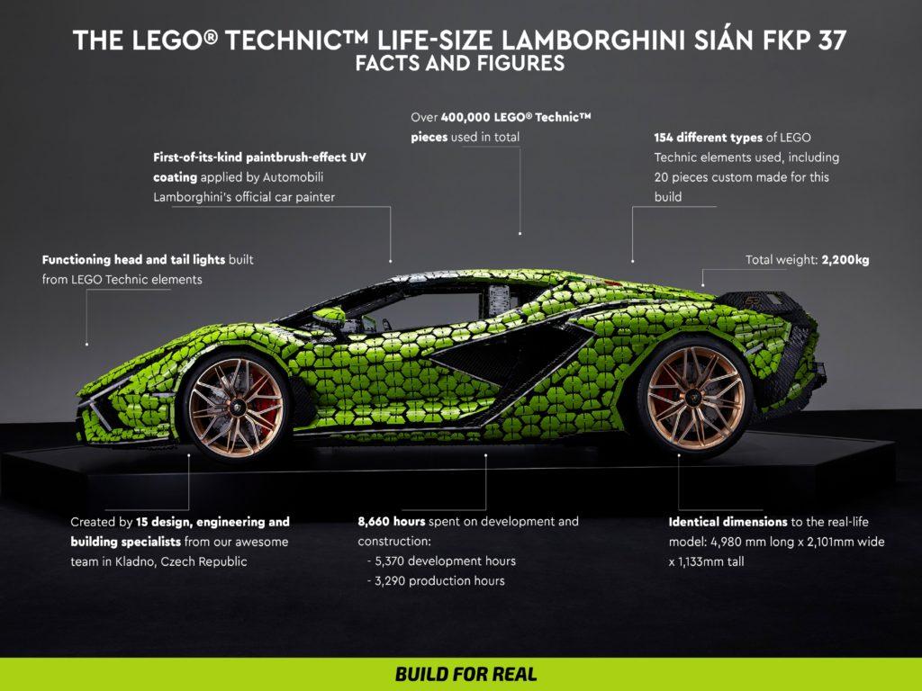 LEGO Technic Sian Infographic